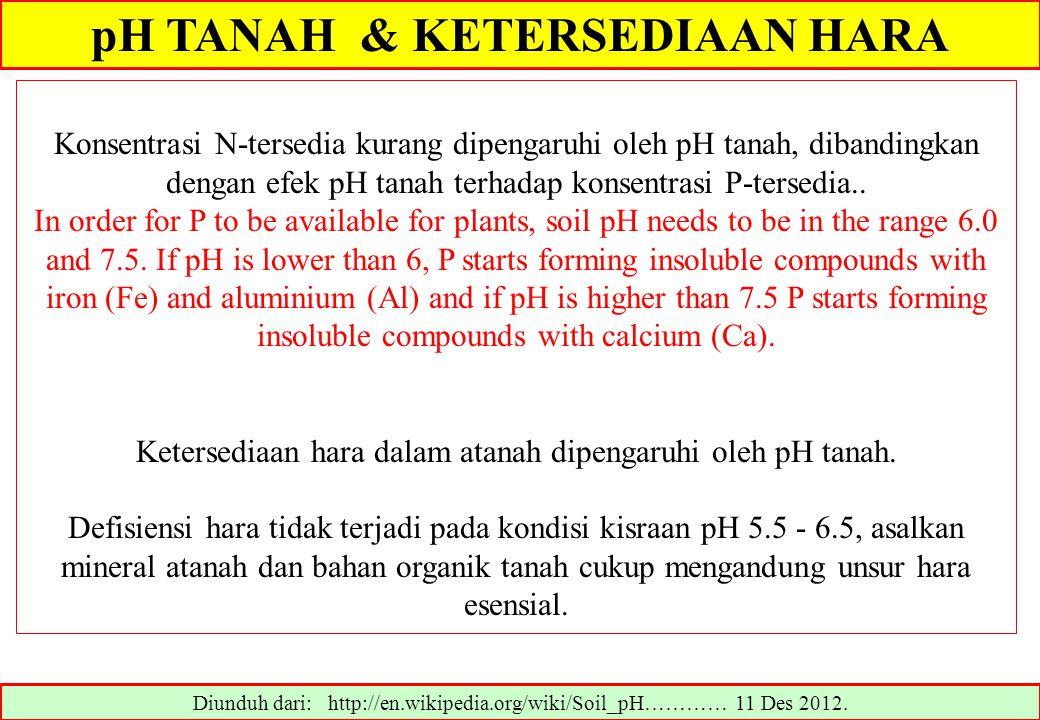 pH TANAH & KETERSEDIAAN HARA Diunduh dari: http://en.wikipedia.org/wiki/Soil_pH………… 11 Des 2012. Konsentrasi N-tersedia kurang dipengaruhi oleh pH tan