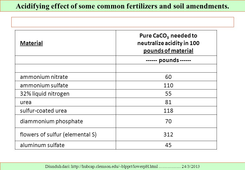 Acidifying effect of some common fertilizers and soil amendments.