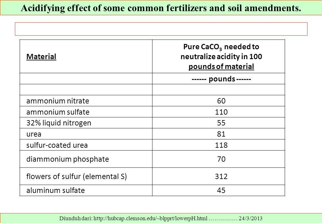 Acidifying effect of some common fertilizers and soil amendments. Diunduh dari: http://hubcap.clemson.edu/~blpprt/lowerpH.html …………… 24/3/2013 Materia