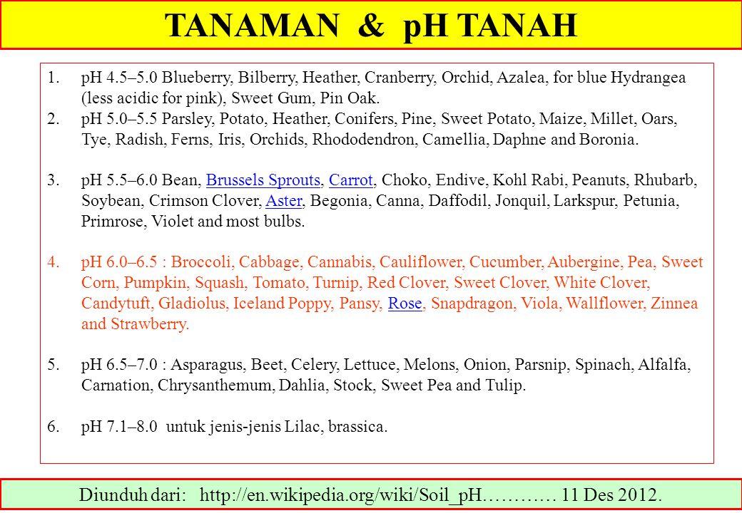 TANAMAN & pH TANAH Diunduh dari: http://en.wikipedia.org/wiki/Soil_pH………… 11 Des 2012. 1.pH 4.5–5.0 Blueberry, Bilberry, Heather, Cranberry, Orchid, A