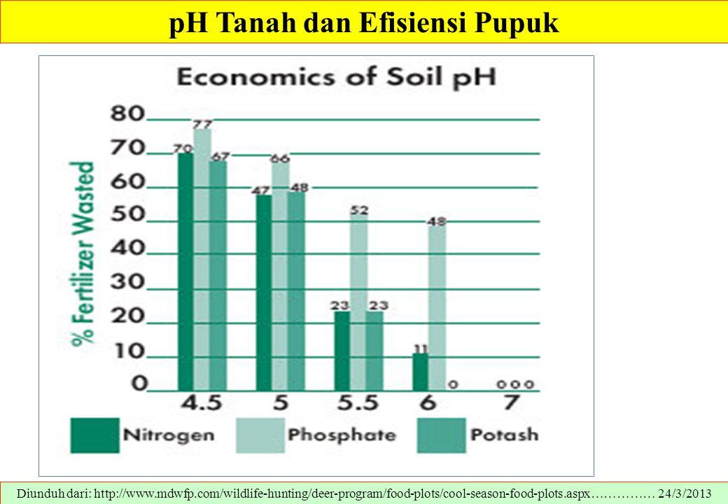 pH Tanah dan Efisiensi Pupuk Diunduh dari: http://www.mdwfp.com/wildlife-hunting/deer-program/food-plots/cool-season-food-plots.aspx…………… 24/3/2013