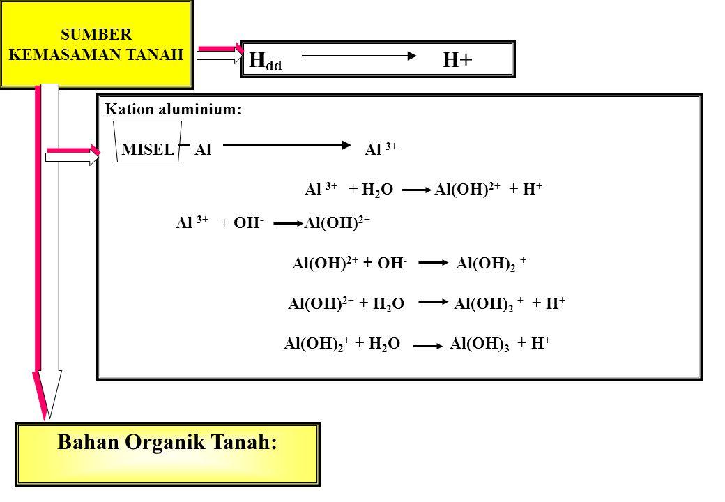 47 pH & Ketersediaan Hara Ca dan Mg: Ketersediaan maksimum: pH = 6 - 8.5 Ketersediaan minim pada tanah dg : pH < 4.0 N, K dan S: Ketersediaan maksimum: pH > 6 Ketersediaan minim pada tanah dg : pH < 4.0 Fosfat : Ketersediaan maksimum: pH = 6 - 7.5 Ketersediaan minim pada tanah dg : pH < 4.0 Fe, Mn,Zn, Cu,Co : Ketersediaan maksimum: pH < 5.5 Ketersediaan minim pada tanah dg : pH > 7.5 Bakteri & Aktinomisetes : Ketersediaan maksimum: pH > 5.5 Ketersediaan minim pada tanah dg : pH < 4.0 Mo: Ketersediaan maksimum pd pH > 6.5