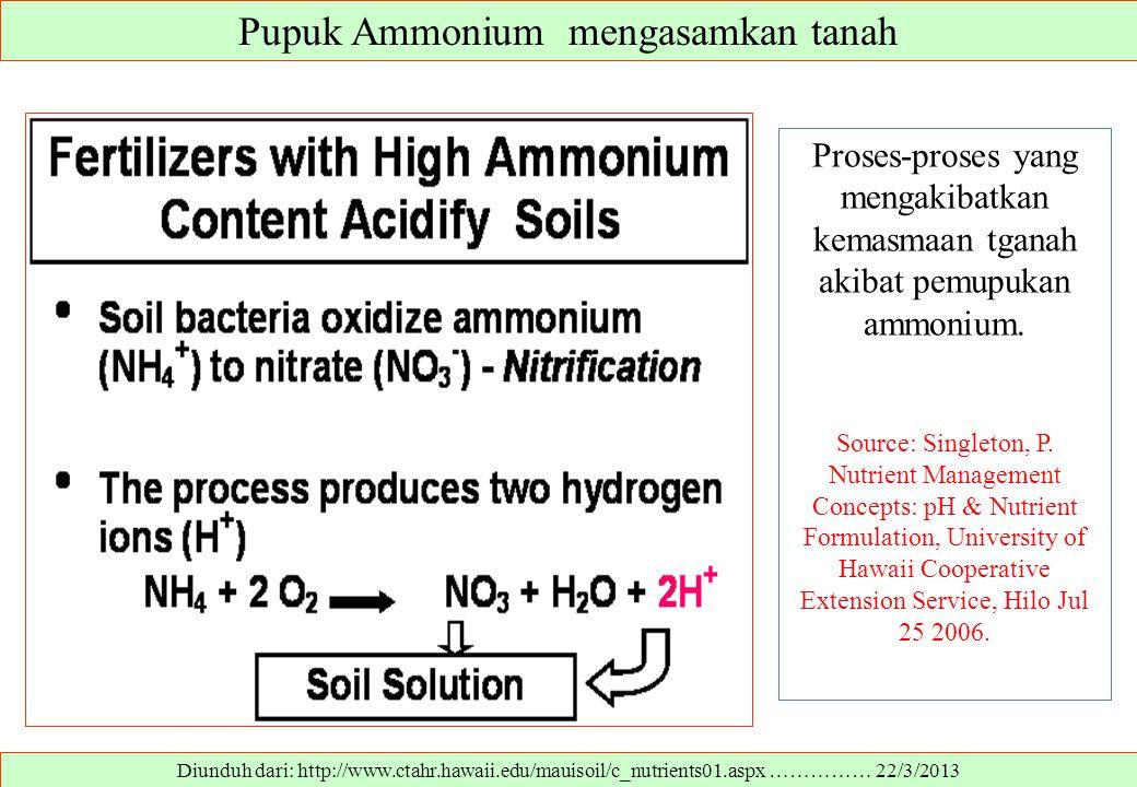 Pupuk Ammonium mengasamkan tanah Diunduh dari: http://www.ctahr.hawaii.edu/mauisoil/c_nutrients01.aspx …………… 22/3/2013 Proses-proses yang mengakibatka