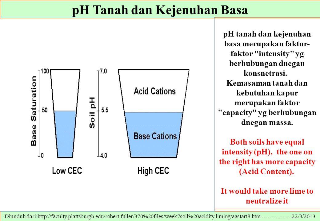 pH Tanah dan Kejenuhan Basa Diunduh dari:http://faculty.plattsburgh.edu/robert.fuller/370%20files/week7soil%20acidity,liming/aastart8.htm …………… 22/3/2