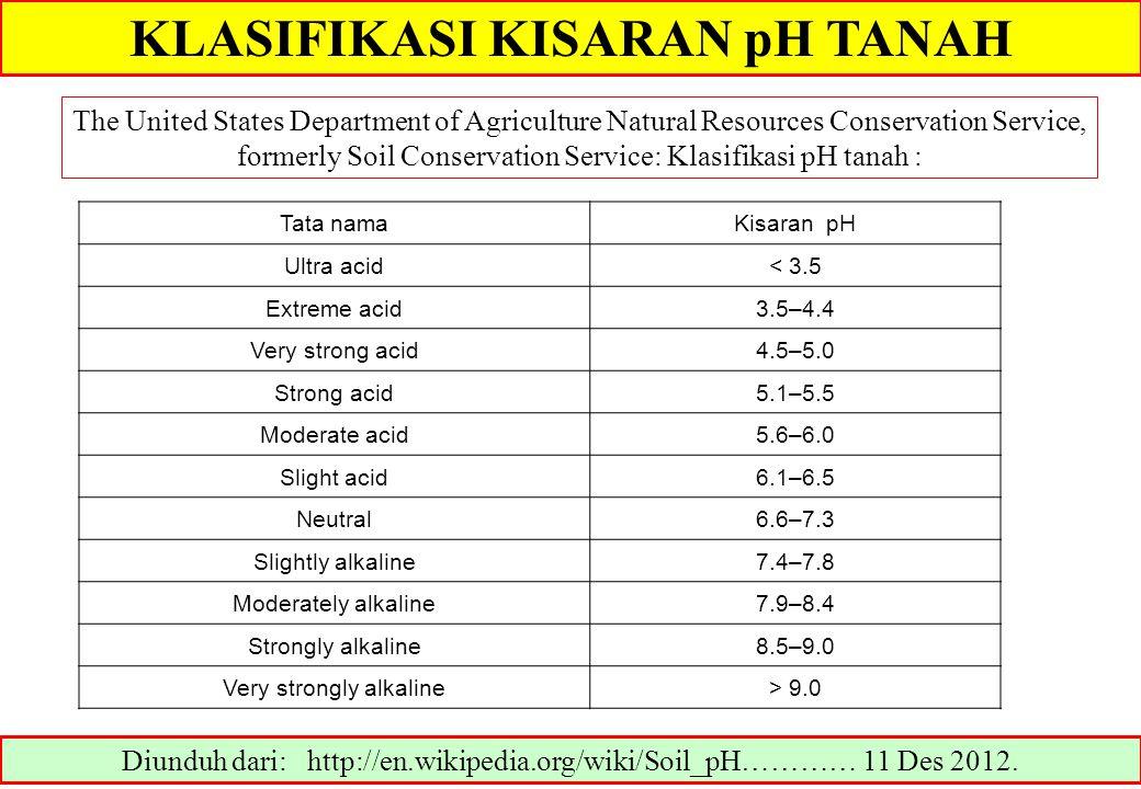 KLASIFIKASI KISARAN pH TANAH Diunduh dari: http://en.wikipedia.org/wiki/Soil_pH………… 11 Des 2012. The United States Department of Agriculture Natural R