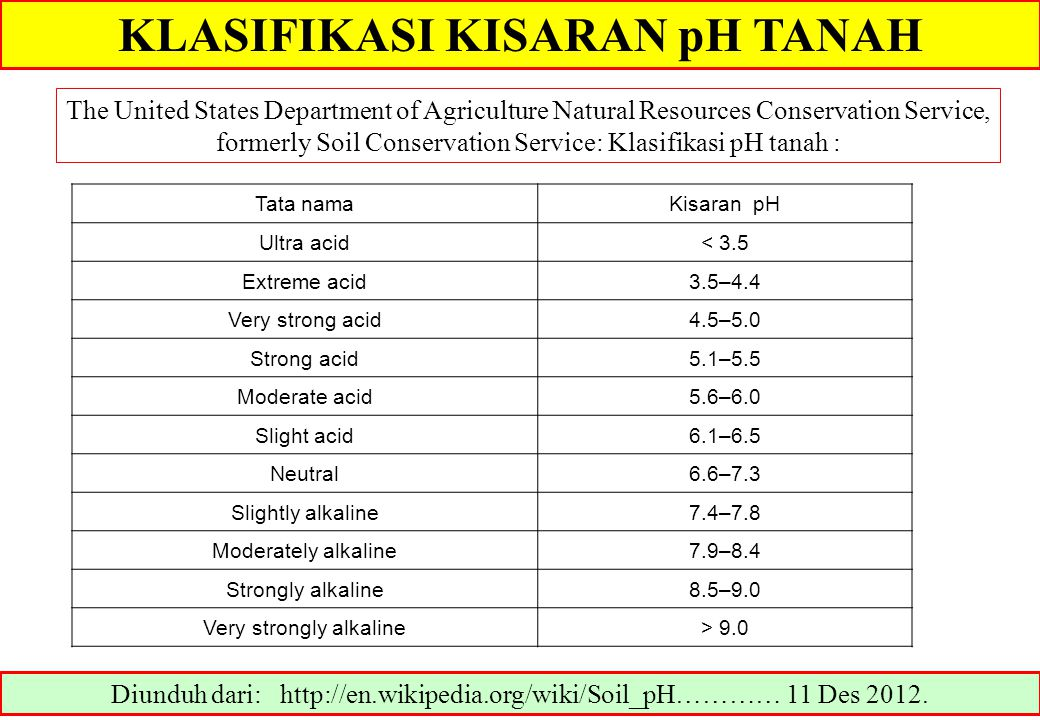 SUMBER KEMASAMAN TANAH Diunduh dari: http://en.wikipedia.org/wiki/Soil_pH………… 11 Des 2012.