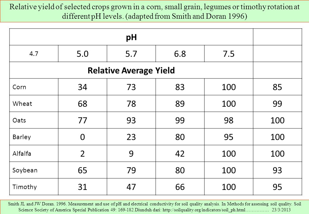 Relative yield of selected crops grown in a corn, small grain, legumes or timothy rotation at different pH levels. (adapted from Smith and Doran 1996)