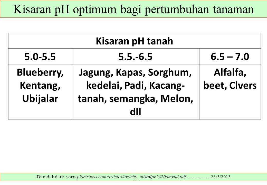 Kisaran pH optimum bagi pertumbuhan tanaman Diunduh dari: www.plantstress.com/articles/toxicity_m/soilph%20amend.pdf…………… 23/3/2013 Kisaran pH tanah 5