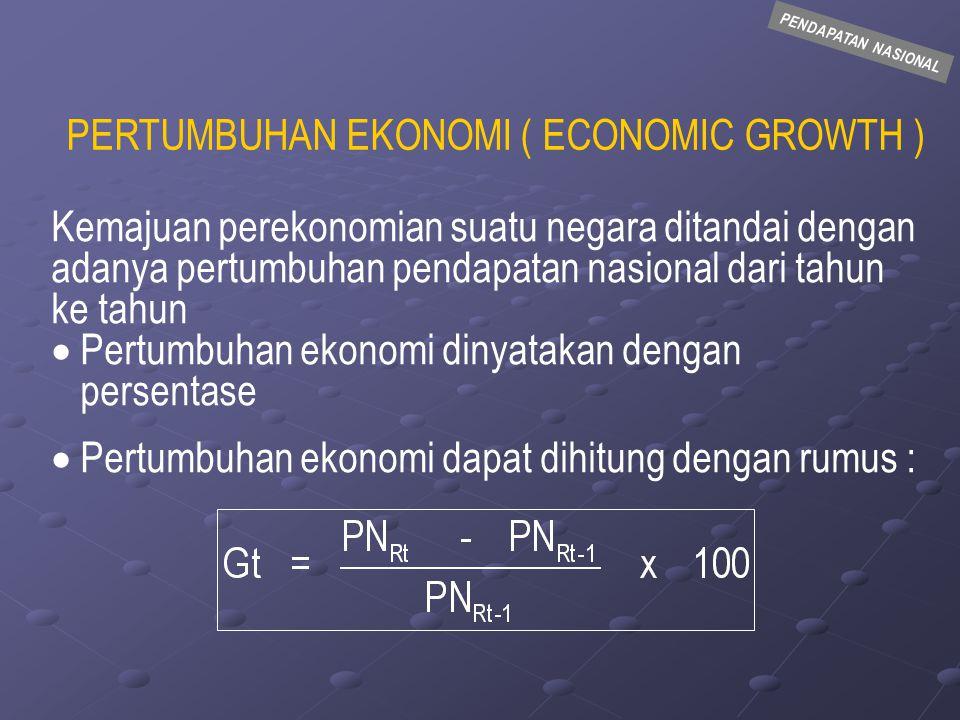 PENDAPATAN NASIONAL  CONTOH TahunGDP Nominal ( PN Nom.