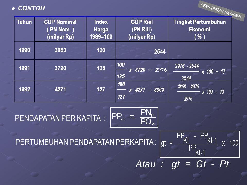 1.APakah yang dimaksud dengan GDP dn GNP 2.APakah yang dimaksud dengan GDP Riil 3.Isilah tabel berikut harga indek, GDP riil dan tingkat pertumbuhan ekonomi untuk tahun-tahun 200a, 200b, 200c dan 2.00d ccGDP Nominal (Triliun Rp) Tingkat Inflasi Angka Indeks Harga GDPRIel Econom ic Growth 200a 200b 200c 200d 98.6 100,4 108,16 112,98 0% 5% 12% 10% 4.