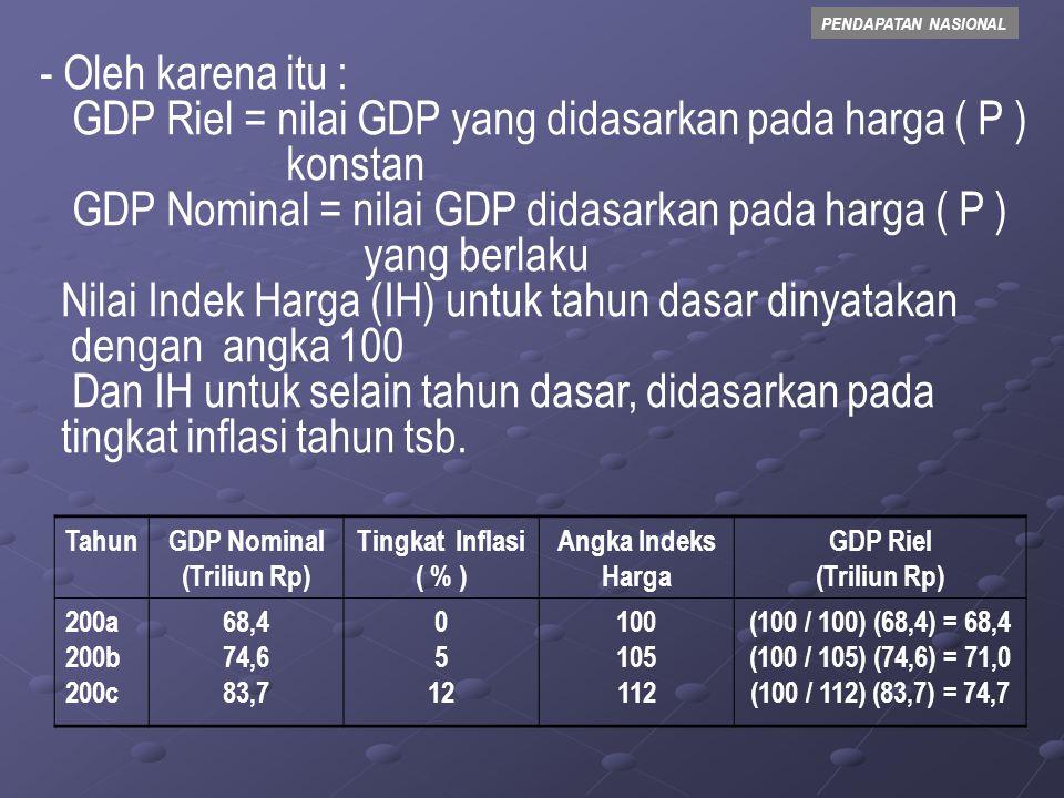 PENDAPATAN NASIONAL  Perhitungan GDP Dilakukan Dengan Added Value (Nilai Tambah) - Nilai produk suatu sektor ekonomi pada tahun tertentu, bukanlah merupakan kontribusi sektor tersebut pada GDP, sebab dari nilai tsb.