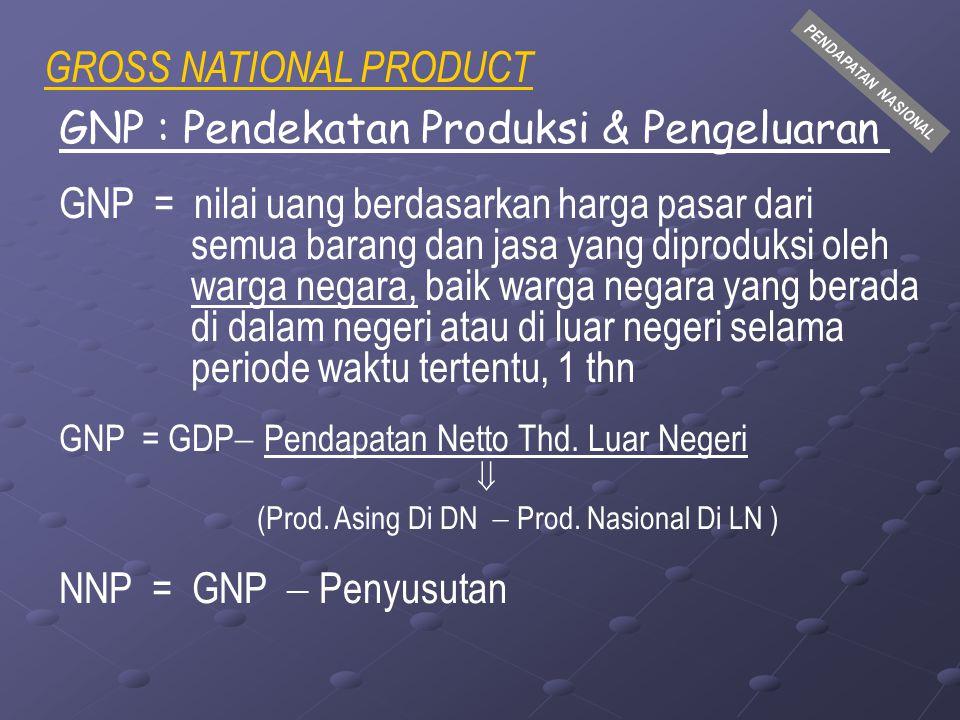 PENDAPATAN NASIONAL Perhitungan GDP/GNP Indonesia, 1984, dengan Pendekatan Pengeluaran pada Harga Konstan (1983), Dalam Trilyun Rp RincianJumlah Pengeluaran Konsumsi Rumah Tangga (C) Pengeluran Konsumsi Pemerintah (G) Pembentukan modal tetap domestik bruto Perubahan persediaan barang akhir Investasi dan Perubahan Persediaan (I) Ekspor barang dan jasa (X) Impor barang dan jasa (M) Ekspor Netto Produk Domestik Bruto (GDP) Pendapatan Neto thd.