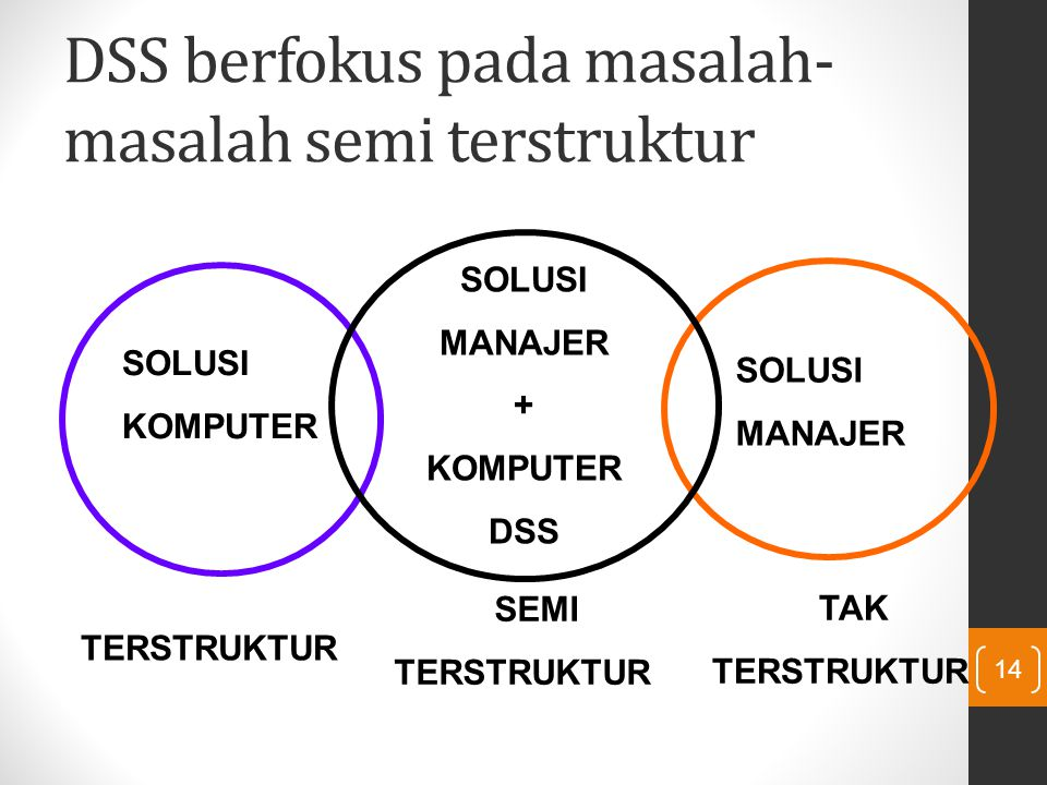 DSS berfokus pada masalah- masalah semi terstruktur 14 SOLUSI KOMPUTER SOLUSI MANAJER SOLUSI MANAJER + KOMPUTER DSS TERSTRUKTUR SEMI TERSTRUKTUR TAK T