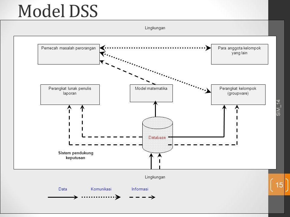 Model DSS SIM_14 15 Pemecah masalah peroranganPara anggota kelompok yang lain Perangkat lunak penulis laporan Perangkat kelompok (groupware) Model mat