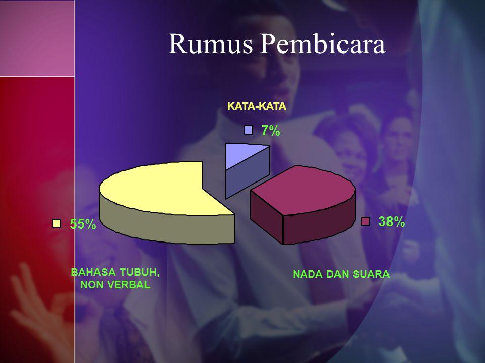 Rumus Pembicara 55% BAHASA TUBUH, NON VERBAL 7% KATA-KATA 38% NADA DAN SUARA