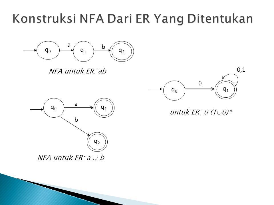 q2q2 q0q0 q1q1 b a NFA untuk ER: ab q1q1 q0q0 q2q2 a b NFA untuk ER: a  b q0q0 q1q1 0,1 0 untuk ER: 0 (1  0)*