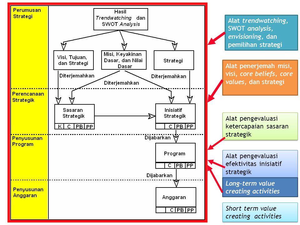 Alat trendwatching, SWOT analysis, envisioning, dan pemilihan strategi Alat penerjemah misi, visi, core beliefs, core values, dan strategi Alat pengev