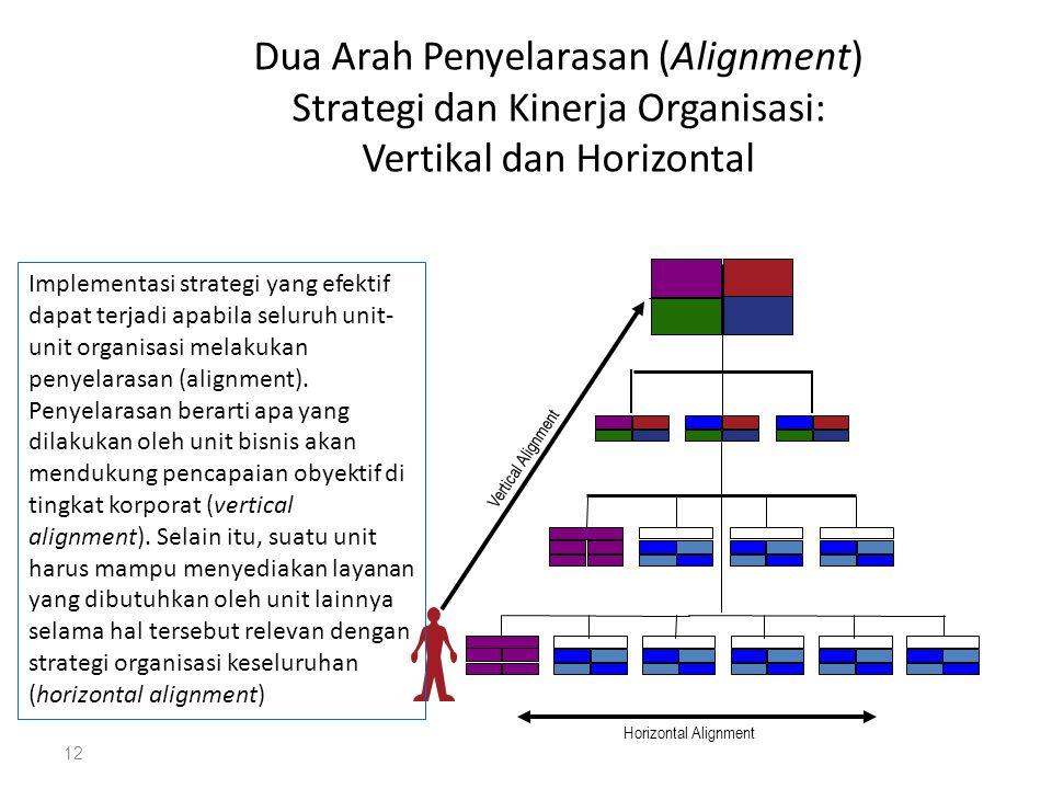 Dua Arah Penyelarasan (Alignment) Strategi dan Kinerja Organisasi: Vertikal dan Horizontal 12 Implementasi strategi yang efektif dapat terjadi apabila