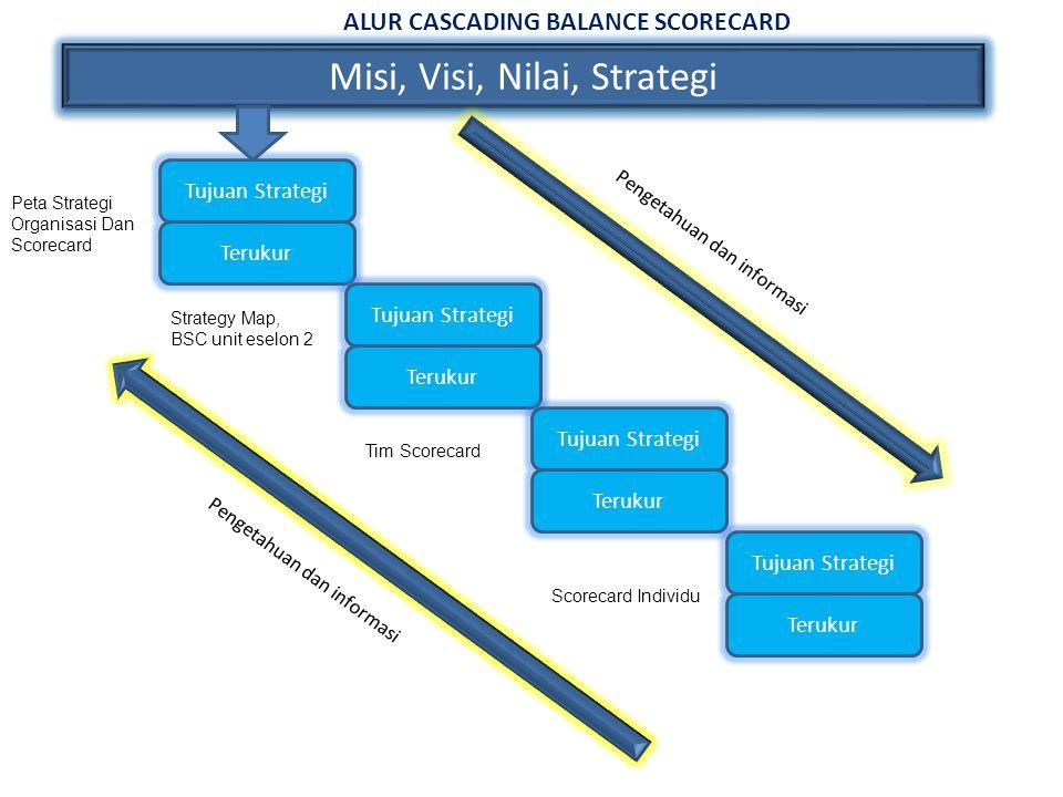 Misi, Visi, Nilai, Strategi Peta Strategi Organisasi Dan Scorecard Strategy Map, BSC unit eselon 2 Tim Scorecard Scorecard Individu Pengetahuan dan in