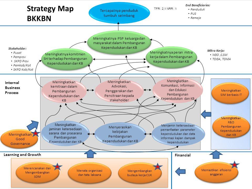 Internal Business Process Learning and Growth Financial Memastikan efisiensi anggaran Merencanakan dan Mengembangkan SDM Mengembangkan budaya kerja CU