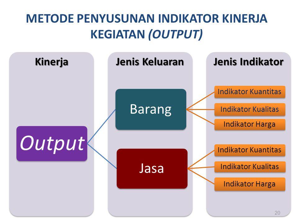 METODE PENYUSUNAN INDIKATOR KINERJA KEGIATAN (OUTPUT) Jenis Indikator Jenis Keluaran Kinerja Output Barang Indikator Kuantitas Indikator Kualitas Indi