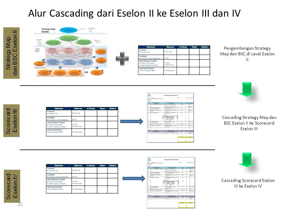 30 Pengembangan Strategy Map dan BSC di Level Eselon II Strategy Map dan BSC Eselon II Alur Cascading dari Eselon II ke Eselon III dan IV Scorecard Es