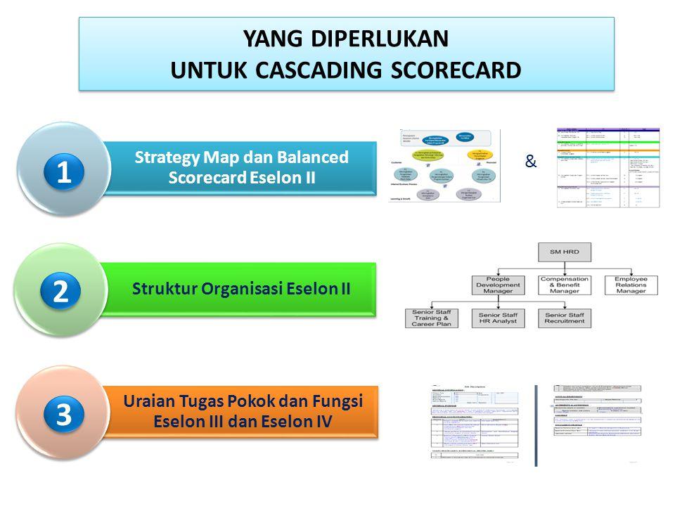 31 YANG DIPERLUKAN UNTUK CASCADING SCORECARD Strategy Map dan Balanced Scorecard Eselon II Struktur Organisasi Eselon II Uraian Tugas Pokok dan Fungsi