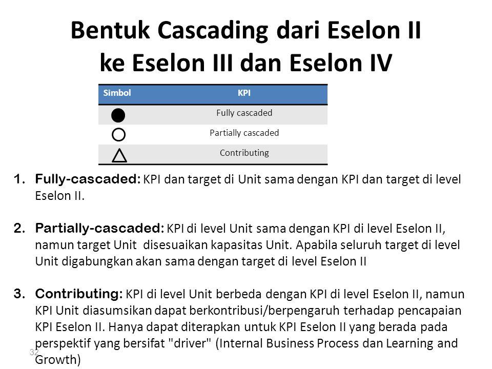 Bentuk Cascading dari Eselon II ke Eselon III dan Eselon IV 32 SimbolKPI Fully cascaded Partially cascaded Contributing 1.Fully-cascaded: KPI dan targ