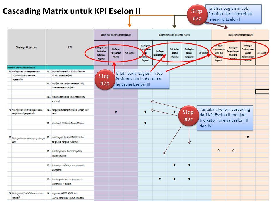 35 Cascading Matrix untuk KPI Eselon II Isilah di bagian ini Job Position dari subordinat langsung Eselon II Step #2a Isilah pada bagian ini Job Posit