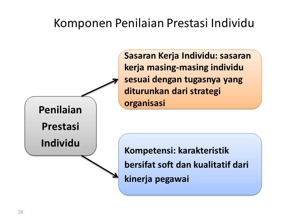 38 Penilaian Prestasi Individu Sasaran Kerja Individu: sasaran kerja masing-masing individu sesuai dengan tugasnya yang diturunkan dari strategi organ