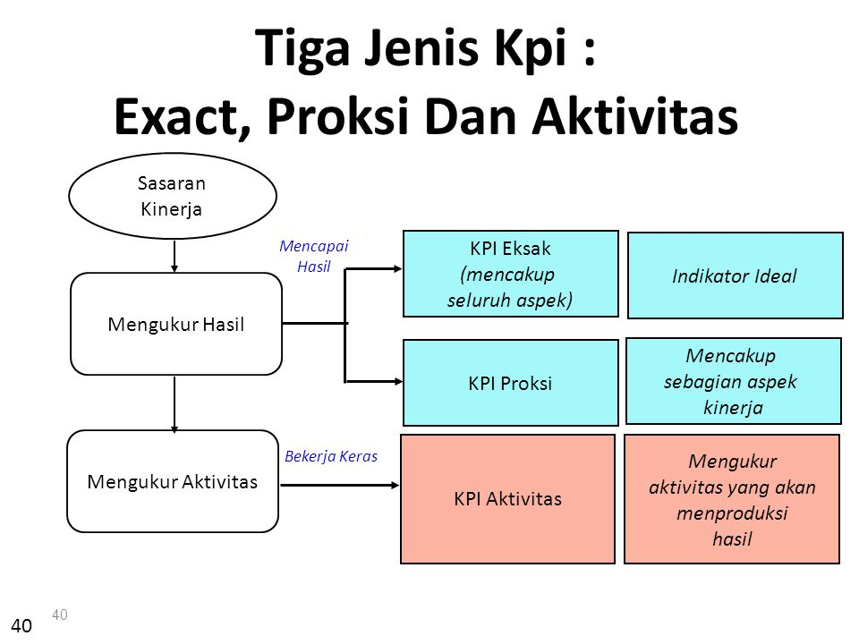 40 Sasaran Kinerja Mengukur Hasil KPI Eksak (mencakup seluruh aspek) KPI Proksi Mengukur Aktivitas KPI Aktivitas Tiga Jenis Kpi : Exact, Proksi Dan Ak