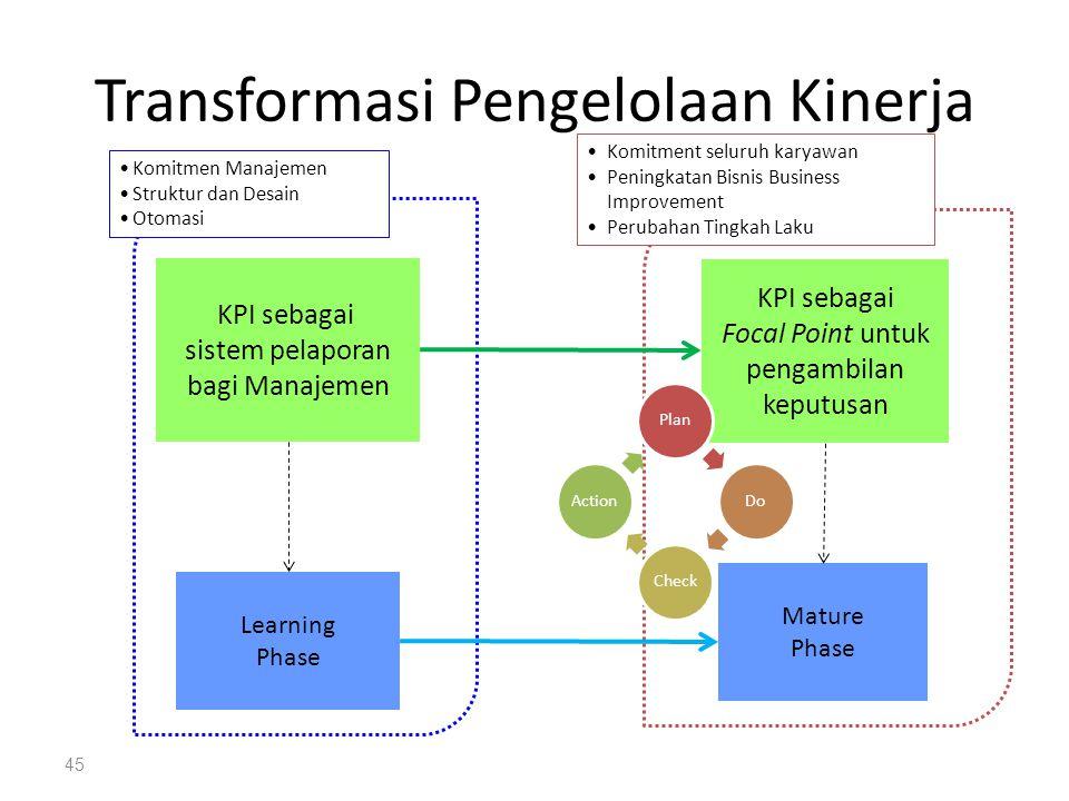 Transformasi Pengelolaan Kinerja 45 Learning Phase KPI sebagai sistem pelaporan bagi Manajemen KPI sebagai Focal Point untuk pengambilan keputusan Mat