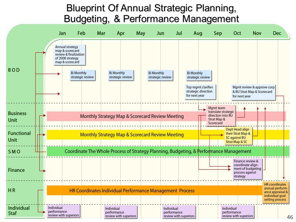 46 Blueprint Of Annual Strategic Planning, Budgeting, & Performance Management
