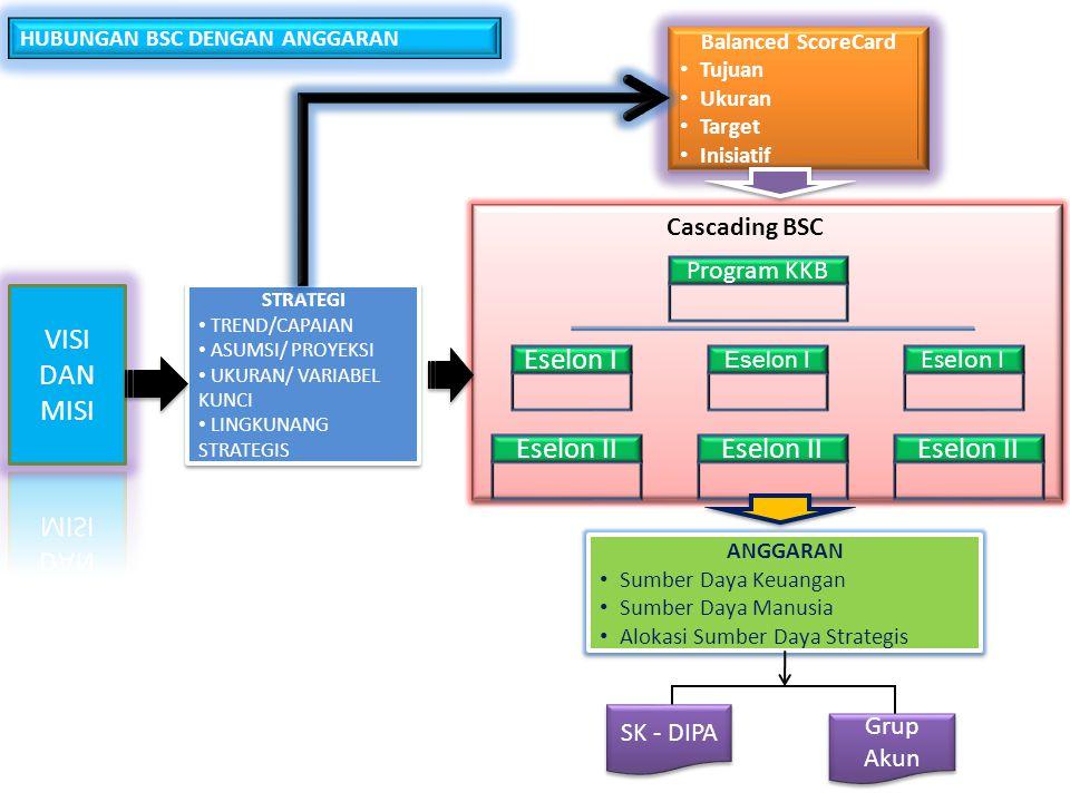 PERAN DAN TANGGUNG JAWAB TimTanggung JawabKeterangan Manager Process Improvement 1.Mempelajari kelemahan KPI masing- masing unit 2.Merancang pelatihan dan pengembangan sesuai kebutuhan dan berdasarkan performance masing-masing unit 3.Memberikan laporan kepada executive sponsor tentang performance masing- masing unit 4.Memfasilitasi pelatihan dan pengembangan performance baik untuk unit kerja dan individu 5.Mengembangkan portal BSC sesuai kebutuhan 6.Memfasilitasi pengembangan portal BSC dan tehnical assitance bagi komponen dan unit kerja DITEK, DITJAK, PULAP, BIPEG 67