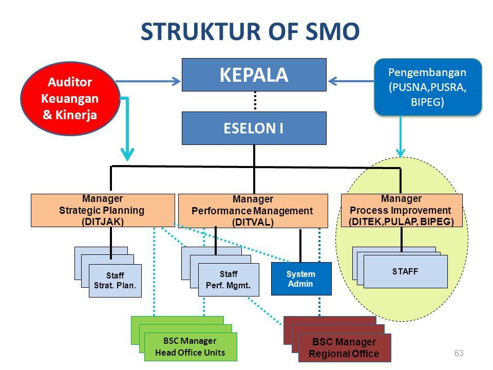 . KEPALA ESELON I Manager Strategic Planning (DITJAK) Manager Performance Management (DITVAL). Manager Process Improvement (DITEK,PULAP, BIPEG) STAFF