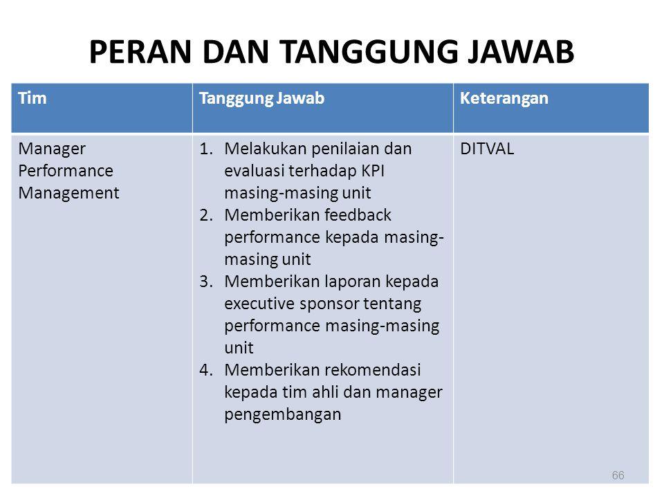 PERAN DAN TANGGUNG JAWAB TimTanggung JawabKeterangan Manager Performance Management 1.Melakukan penilaian dan evaluasi terhadap KPI masing-masing unit