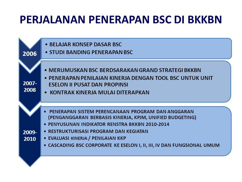 Rencana Strategis Road-map Balanced Scorecard Renstra  dokumen perencanaan jangka menengah (5 tahun).