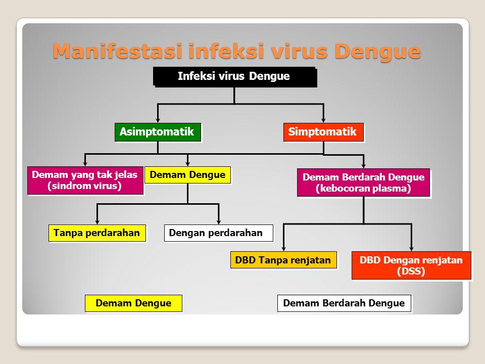 Manifestasi infeksi virus Dengue Infeksi virus Dengue Asimptomatik Simptomatik Demam yang tak jelas (sindrom virus) Demam yang tak jelas (sindrom virus) Demam Dengue Tanpa perdarahan Dengan perdarahan Demam Berdarah Dengue (kebocoran plasma) Demam Berdarah Dengue (kebocoran plasma) DBD Dengan renjatan (DSS) DBD Dengan renjatan (DSS) DBD Tanpa renjatan Demam Dengue Demam Berdarah Dengue