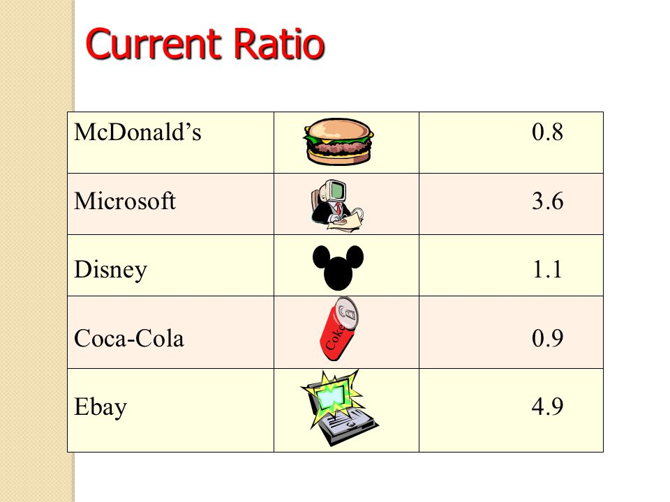 Current Ratio McDonald's 0.8 Microsoft3.6 Disney1.1 Coca-Cola0.9 Ebay4.9 Coke