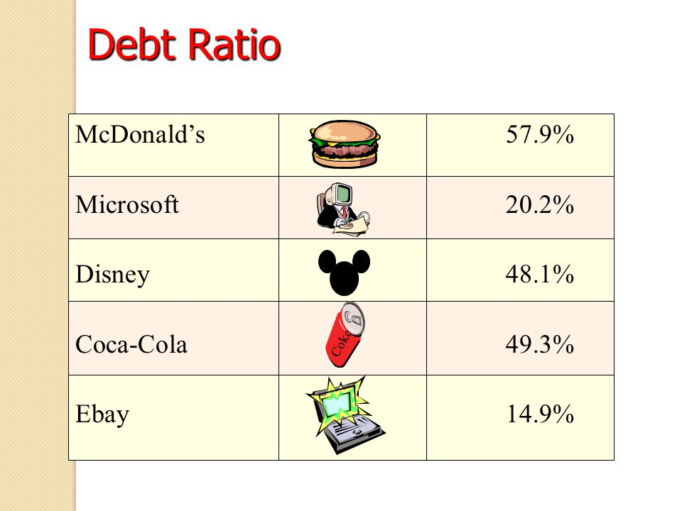 Debt Ratio McDonald's 57.9% Microsoft20.2% Disney48.1% Coca-Cola49.3% Ebay14.9% Coke