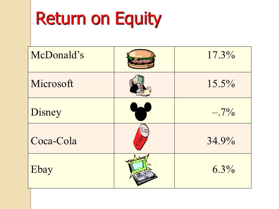 McDonald's 17.3% Microsoft15.5% Disney–.7% Coca-Cola34.9% Ebay6.3% Coke