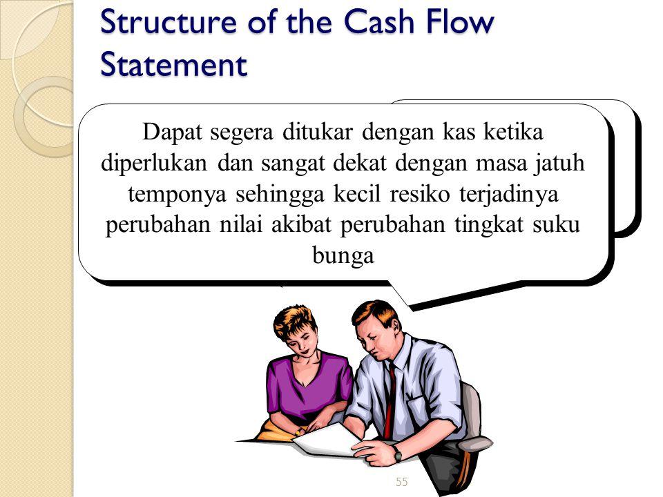 55 Structure of the Cash Flow Statement Apakah maksud setara kas ? Investasi jangka pendek yg sangat likuid. Dapat segera ditukar dengan kas ketika di