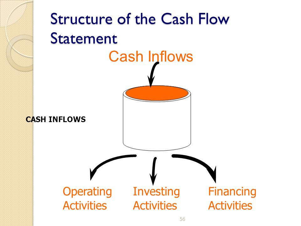 56 CASH INFLOWS Cash Inflows Operating Activities Investing Activities Financing Activities Structure of the Cash Flow Statement