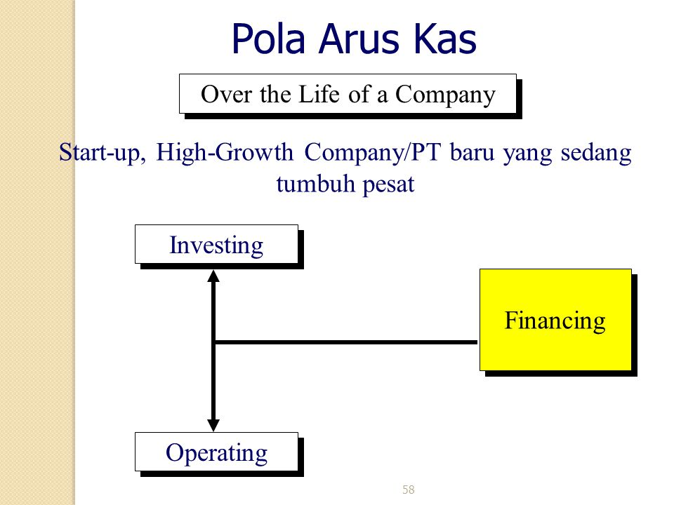 58 Pola Arus Kas Over the Life of a Company Start-up, High-Growth Company/PT baru yang sedang tumbuh pesat Financing Investing Operating