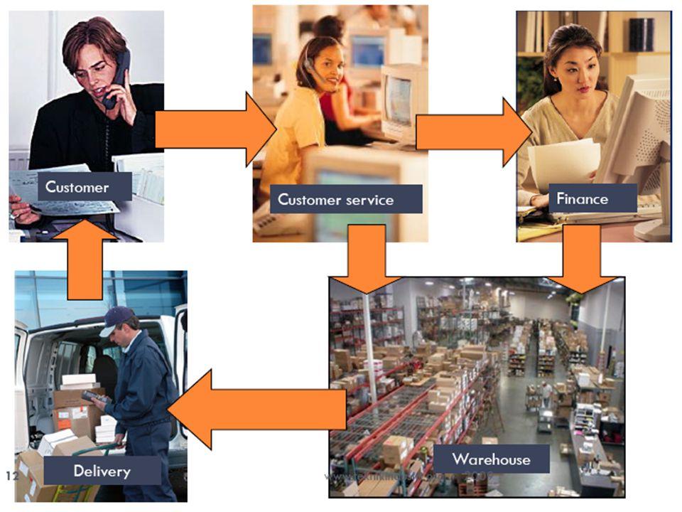 P ENJELASAN G AMBAR : Customer ingin memesan sesuatu barang dari sebuah toko.