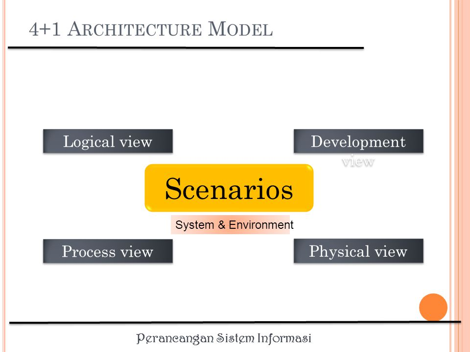 Perancangan Sistem Informasi 4+1 A RCHITECTURE M ODEL Scenarios System & Environment Logical view Process view Development view Physical view