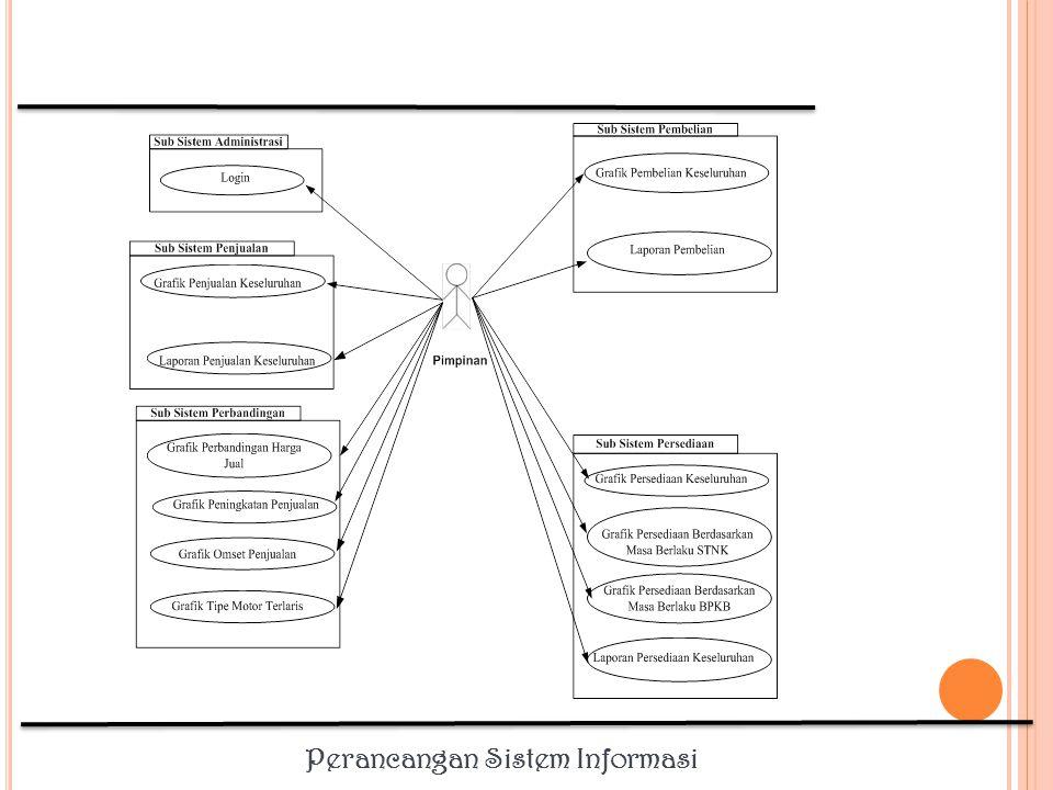 Prosedur Sistem yang berjalan Masalah Kesempatan Solusi Kebutuhan Fugsional Non Fungsional Prosedur Sistem yang diusulkan Event table Teknik Pengumpulan data, yaitu: a.Wawancara b.Observasi c.Studi literatur d.Diskusi dan presentasi Didokumentasikan dengan model, yaitu: a.Naratif b.Rich Picture c.Data Flow Diagram Logis d.Flowchart Sistem Diagram Use Case Naratif/ sekenario Use Case