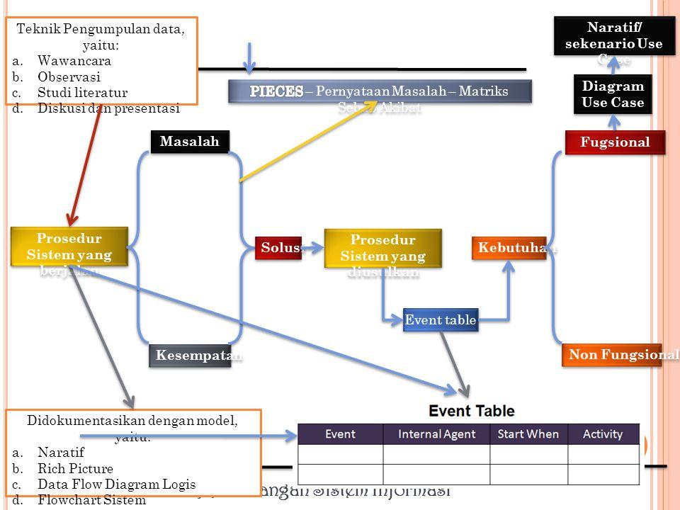 Perancangan Sistem Informasi Prosedur Sistem dari Sistem yang Diusulkan Pelaku (pemakai sistem) Dokumen berupa formulir (komuinikasi antar bagian) Kebijakan Proses atau proisedur