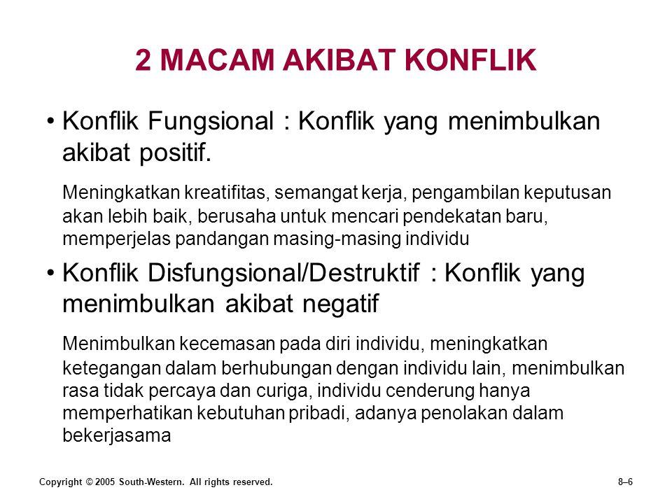 2 MACAM AKIBAT KONFLIK Konflik Fungsional : Konflik yang menimbulkan akibat positif. Meningkatkan kreatifitas, semangat kerja, pengambilan keputusan a