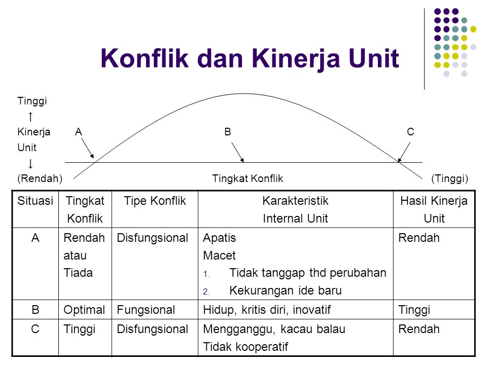 Konflik dan Kinerja Unit Tinggi ↑ Kinerja A BC Unit ↓ (Rendah)Tingkat Konflik (Tinggi) SituasiTingkat Konflik Tipe KonflikKarakteristik Internal Unit